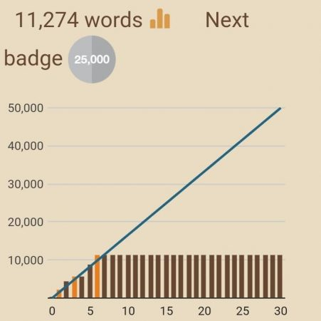 My NaNoWriMo progress chart...